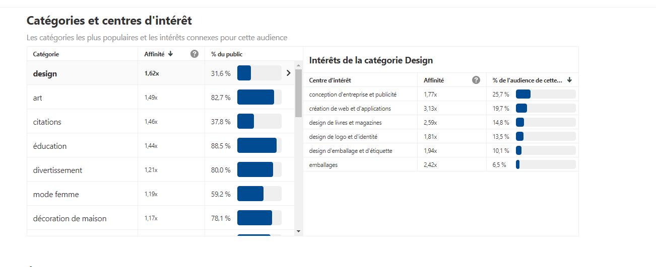 Capture d'écran des données analytics d'un compte Pinterest