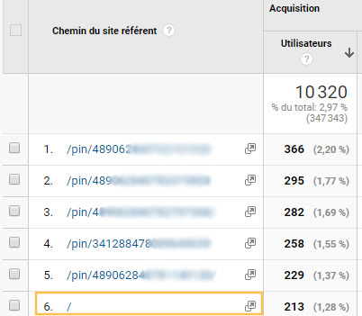tableau de bord sur google analytics Pinterest