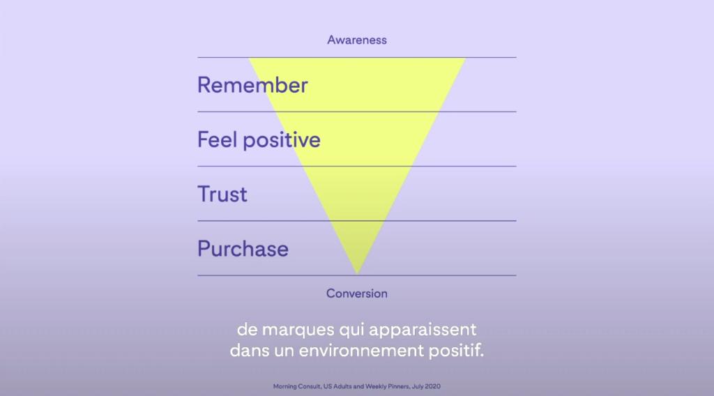 Positivite Et Tunnel Achat